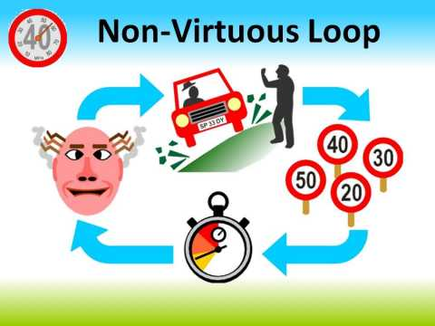 Non-Virtuous Loop