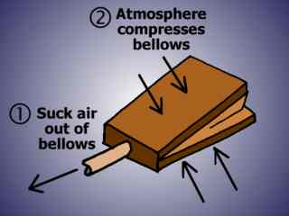 Atmosphere pushing on a Pair of Bellows